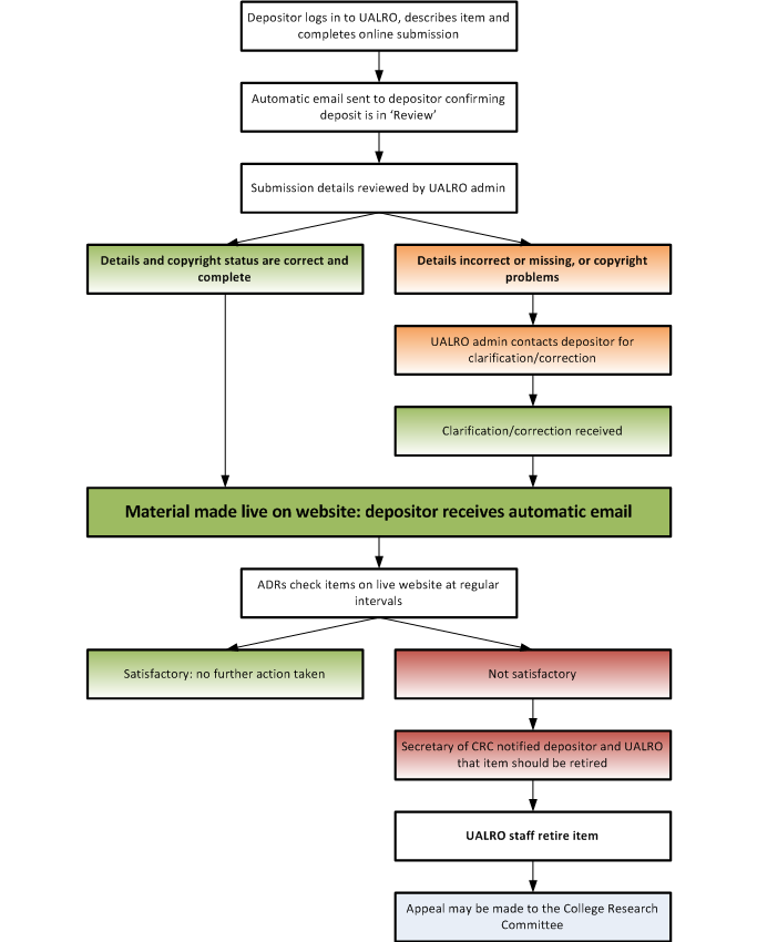 Submission procedure flowchart